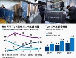 """""""블프 직구서 70인치 TV 급성장""""…삼성·LG TV 대형화 주도"""