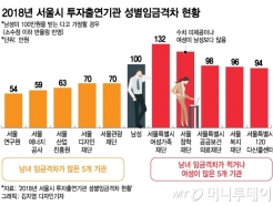 서울시 기관 중 남녀 임금격차 많은 곳은 1위 서울연구원(종합)