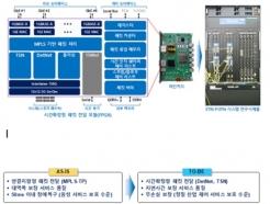 ETRI, 트래픽 몰려도 지연시간 늘지 않는 통신기술 개발