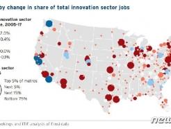美 첨단기술 일자리 '쏠림'…90%는 5개 도시에만 몰려