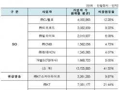 통신3社, 유료방송 가입자 1, 2, 3위 싹쓸이