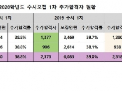 고려·연세대 수시 합격자 2292명 미등록…39%가 추가합격자