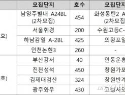 LH, 남양주별내·서울휘경 등 행복주택 4973가구 모집