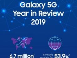 """""""2대중 1대는 갤럭시""""…삼성, 지난해  5G 시장 점유율 53.9%"""