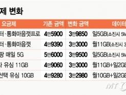 LGU+발 나비효과?···6만원 LTE 요금제, 알뜰폰에선 반값