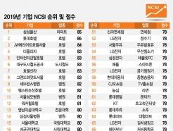 삼성물산·롯데호텔, 2019년 고객만족도 1위