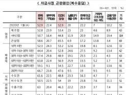 """中企 50% """"설 자금사정 곤란""""…판매↓·인건비↑"""