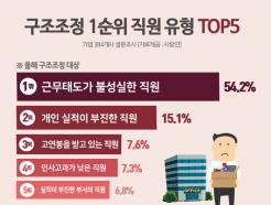 """기업 23.7% """"올해 구조조정 계획""""…대상유형 1위는?"""