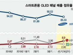 <strong>LG</strong>D, 스마트폰 OLED 점유율 中BOE 추월…실적개선 고삐