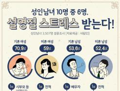 """성인남녀 58% """"명절, 벌써부터 스트레스"""""""