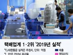 택배시장 성장세에 업계 1·2위 활짝..CJ대한통운·한진 영업익↑