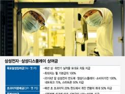 우울한 디스플레이…삼성 첫 '제로' 성과금
