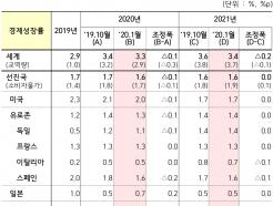 美-이란 크로스카운터, 세계 경제성장률 0.1%p 깍았다