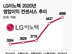 아이폰 출하 급증에 실적 상승세 탄 LG이노텍