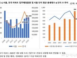 서울 새 아파트 4만채 쏟아지는데, 전세값은?