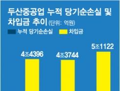 '탈원전' 일감 사라진 두산重, 협력업체·창원도 '실업 공포'