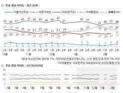 비례대표 정당투표…'미래한국당' 25% 뽑겠다