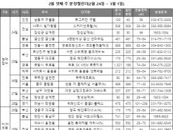 2·20 이후 첫 분양, '위례 중흥S-클래스' 청약접수