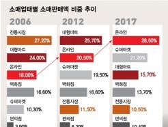 """[MT리포트]""""낡은 '마트vs시장' 프레임, 해외자본 온라인몰 배불려"""""""