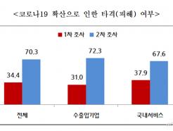 """중소기업 10곳 중 7곳 """"코로나19로 경영상 타격"""""""