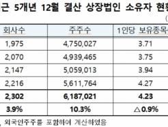 작년 주식 개미 600만명 돌파…강남 40·50대 최다