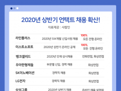 """코로나19 여파…기업 31.2% """"언택트 채용 도입"""""""