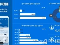 경기지역화폐 카드 신청 60배 늘어…홈페이지 접속률 1300% 증가