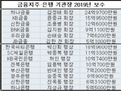 은행권 '연봉킹', 김정태 하나지주 회장 '25억'
