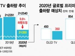 유례없는 글로벌 봉쇄… TV 시장 최대폭 감소 우려