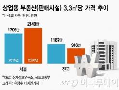 """""""상인들 죽을맛인데"""" 서울 상가 가격은 20% 올랐다"""