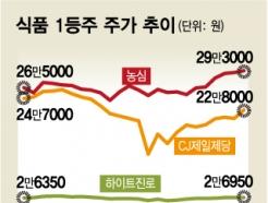'집콕'하니 매출 는다…외국인·기관이 계속 담는 종목들