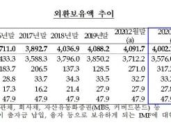 환율방어 나선 당국…3월 외환보유액 89.6억달러 감소