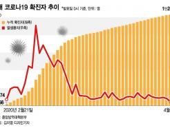 """신규 확진자 46일 만에 최저치…""""수도권 예의주시""""(종합)"""