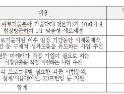 중기부, 14개 비수도권 中企에 '기술닥터제' 도입