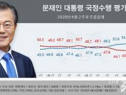 文 대통령 지지율 52.6%…3주 연속 '긍정>부정'