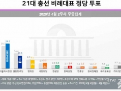 비례투표 미래한국 27.8%로 1위…시민당 24.2%·열린민주 12.3%