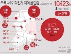 [사진] [그래픽] 코로나19 확진자 지역별 현황(9일 0시 기준)