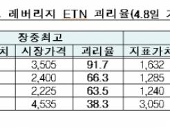 과열 '원유 레버리지 ETN', 13일부터 단일가 매매
