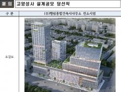 LH, 고양성사 도시재생 혁신지구 연내 착공 계획