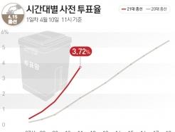 [사진] [그래픽] 21대총선 시간대별 사전 투표율(10일 11시)