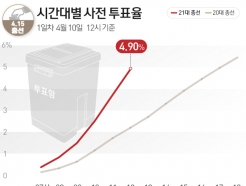 [사진] [그래픽] 21대총선 시간대별 사전 투표율(10일 12시)