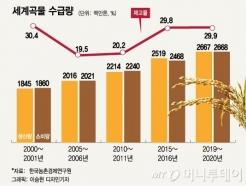 한국의 식량자급률 46.7%, 국경폐쇄가 부른 식량위기설