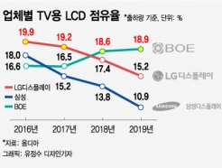 '치받는 삼성·LG' vs '추격하는 中 BOE'…포스트 LCD 전쟁