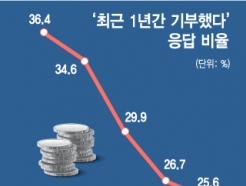 """점점 커지는 불신...""""향후 기부할 의향 없다"""" 60%"""