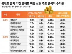 '공매도 소나기' 피한 성장주들, 석달간 코스닥 70% 올랐다