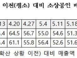 10주 연속 회복되던 소상공인 매출, 다시 '주춤'