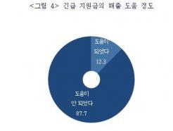 """중소기업 87.7% """"재난지원금, 도움 안 됐다"""""""