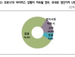 """""""한국 가면 돈 많이 들어""""…리쇼어링 안한다는 중소기업들"""