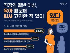 워킹맘, 80% '퇴사 고민'…아빠의 2배