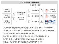 중진공 '스케일업 금융', 2000억 모집에 1조 신청